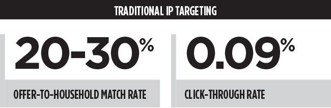 Traditional IP Targeting chart